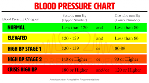 Blood Pressure Chart Vital Information About Healthy Blood