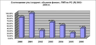 Дипломная работа Формирование и реализация молодежной политики в   практика сокращения расходов на молодежную политику Как видно из диаграммы 2 в некоторые годы финансирование данного раздела государственного бюджета