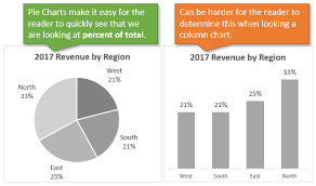 When To Use Pie Charts In Dashboards Best Practices