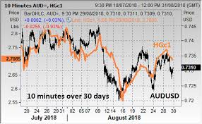Australia Today Asx Roars And Spi Breaks Out But The