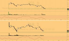 Tgs Stock Price And Chart Nyse Tgs Tradingview