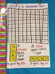 Awesome Hundreds Chart Anchor Chart Math Hundreds Chart