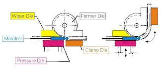 Conduit Mandrel Size Chart Electrical Conduit Electrical Conduit Mandrel