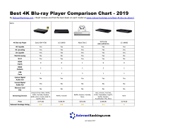 Best 4k Blu Ray Player Comparison Chart 2019 By Relevant