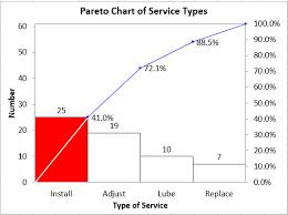 How To Make A Pareto Chart In Minitab 18 Minitab 18