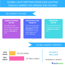 Global Lighting Market 2016 Global Led Lighting Module Market To Grow At An Impressive
