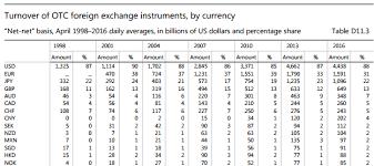 Somit stimmen also die handelszeiten der deutschen börse für das elektronische handelssystem xetra, die parkettbörse in frankfurt, die. Forex Markt Ffnungszeiten Boerse Aktuell