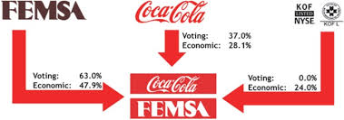 Coca Cola Chart Of Accounts Form 20 F
