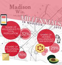 Do more millennials in Madison mean rising rent? | The Daily Cardinal