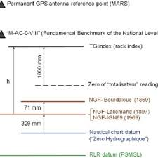 Datum And Reference Levels Associated With The Tide Gauge