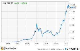 What Is Home Depots Stock Split History The Motley Fool