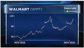Walmart 10 Year Stock Chart Top Technician Says Walmart Could Break Out To New Highs On