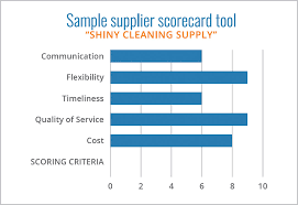 Supplier Scorecard Example American Meetings Inc Ami Corporate Meetings