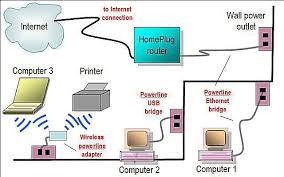 network diagram layouts home network diagrams powerline home network diagram
