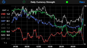 Forex Factory Currency Strength Indicator Currency