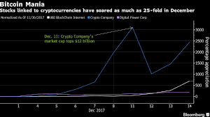 The penny stock is known for its volatility spikes. Crypto This Crypto Stock Is A Laggard Climbing Just 200 In December The Economic Times