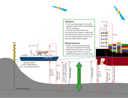 2 Vessel Navigation For The Future Famos