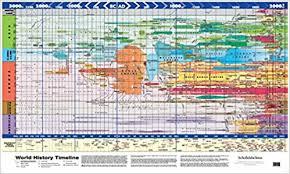timrline super jumbo world history timeline poster amazon de schofield