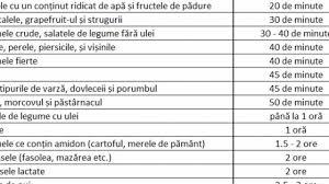 Ph alimentelor tabel