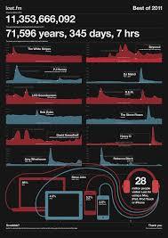Last Fm Genre Pie Chart Rockin Music Infographics Crazyleaf Design Blog