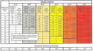 Terex Bt3470 Load Chart Terex Bt3470 Boom Truck Load Chart Range Chart