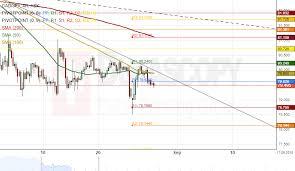 jpy usd exchange rate chart patterns nzd jpy cad jpy usd thb usd ils