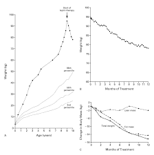 Effects Of Recombinant Leptin Therapy In A Child With