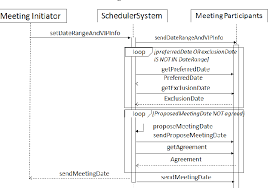 Figure 3 From Integrated Framework For Software Requirement