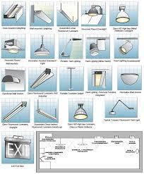 inspiration new types of lighting fixtures amazing remodel with new types of lighting fixtures office lightinginterior lightinglighting designelectrical