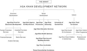 Akdn Organizational Chart Ismailiworld Akdn