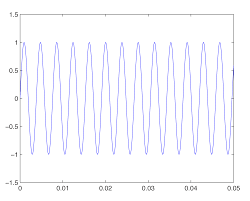 figure 2 30 262 hz sine wave