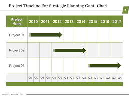 grant chart timeline template project timeline for strategic planning gantt chart