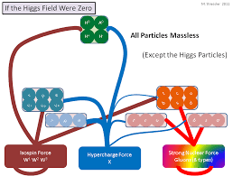 The Known Particles — If The Higgs Field Were Zero | Of Particular ...