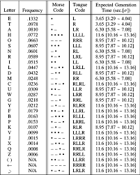 Tongue Analysis Chart Table Ii From Analysis Of Vision Based Text Entry Using