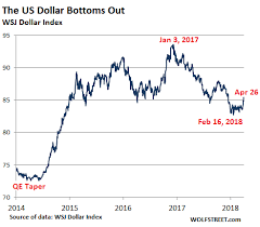 And The Us Dollar Wolf Street