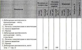 Методика анализа дебиторской и кредиторской задолженностей по  Анализ объема состава структуры и динамики дебиторской задолженности