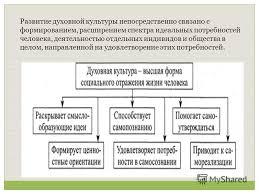 Реферат Развитие информационного общества Развитие общества курсовая