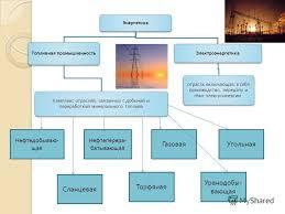 Презентация на тему Топливная промышленность и электроэнергетика  2 Энергетика Топливная промышленность