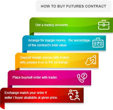 How To Buy Sell Futures Contracts Kotak Securities