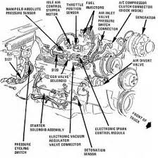 similiar chevrolet engine diagram keywords chevy 350 engine diagram related pictures 1995 chevy silverado engine