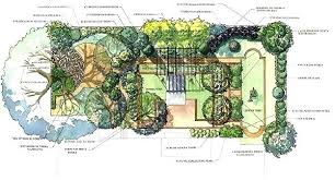 garden planning tool. Landscaping Tool Online Plan Garden Design With In Potted Herb From Planning This I
