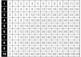 27 Accurate Multiplication Chart 1 100 Printable Pdf