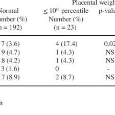 Placenta Growth Chart The Placental Weight Distribution Between 36 Week