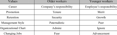 Generational Workplace Values Download Table