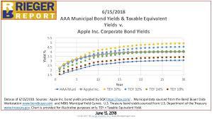 Rieger Report June 17 2018 Munis Corporates