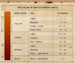 Lovibond Chart The Brewing Realtor