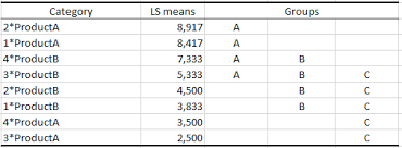 Pairwise Multiple Comparisons After A Multi Way Anova