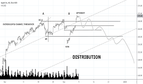 Aapl Stock Price And Chart Tradingview India