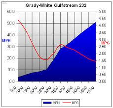 Mygrady Chart Gulfstream 232 2015 Boattest