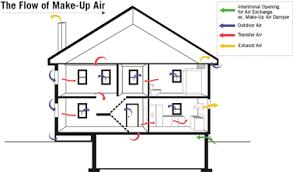makeup air system. Wonderful Air The Flow Of MakeUp Air Inside Makeup System D